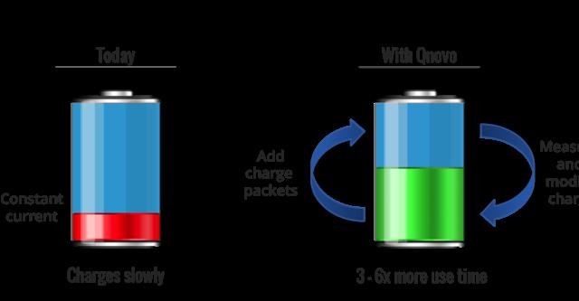 Pin smartphone sẽ dùng lâu hơn, sạc nhanh hơn?
