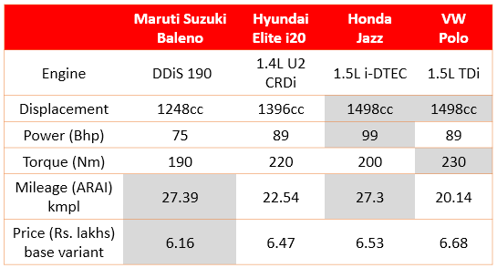 premium hatchback diesel comparison India