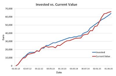 Invested, Current, Stocks, Portfolio, June, 2015