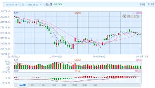 中国株コバンザメ投資 香港ハンセン指数20151103