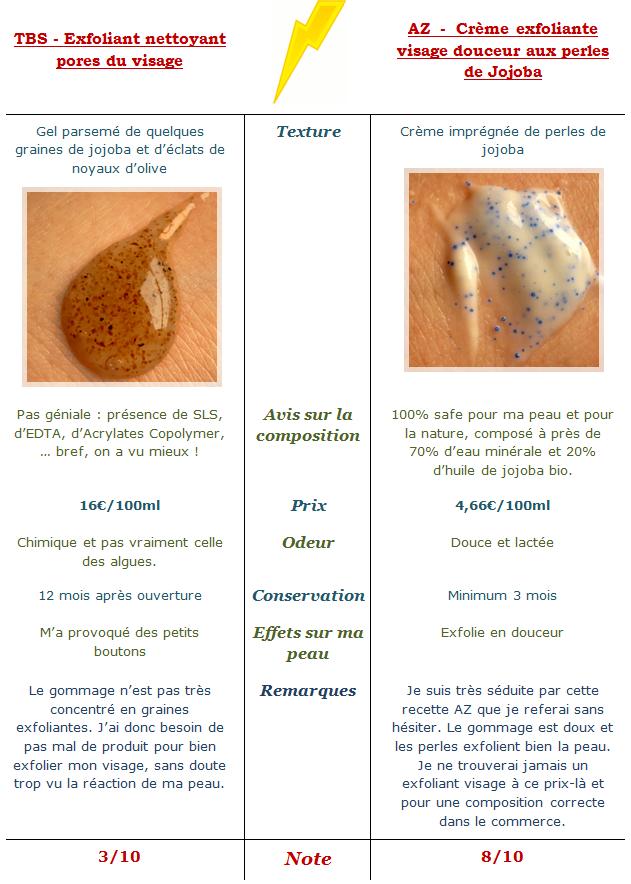 A matter of everything gommage visage tbs aux algues vs - Gommage visage fait maison ...