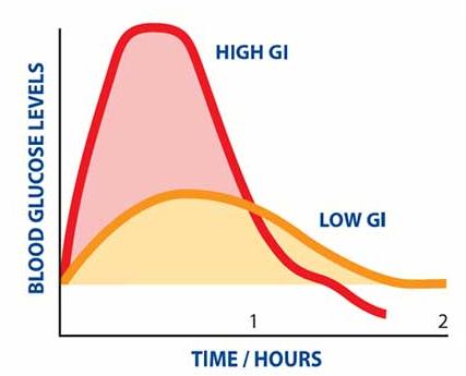 glykæmisk indeks havregryn