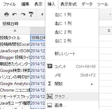 Google Drive スプレッドシート グラフの挿入
