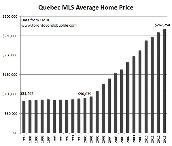 quebec average home price graph
