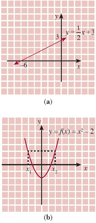 Fungsi komposisi dan fungsi invers aljabar contoh soal sifat grafik bukan merupakan fungsi menyatakan fungsi gambar 4 ccuart Image collections