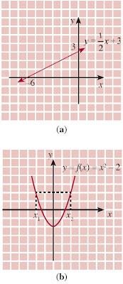 Grafik bukan merupakan fungsi menyatakan fungsi
