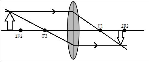 Cara Menggambar Pembentukan Bayangan Pada Lensa Cembung di ruang III