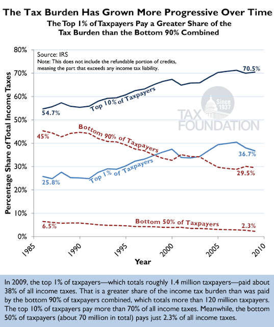 Tax System More Progressive, Rigged - chart 1