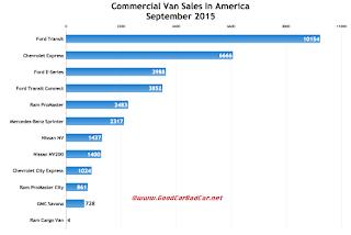 USA commercial van sales chart September 2015