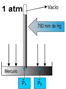 Equivalencia atmósferas y milímetros de mercurio.