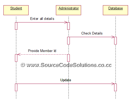 uml diagrams for book bank management system   cs   case tools    sequence diagram  registration