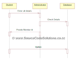 Uml diagrams for book bank management system cs1403 case tools lab sequence diagram registration ccuart Image collections