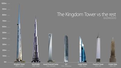 20 Tower Tertinggi di Dunia 2020