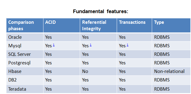 a comparison of oracle and mysql Detailed side-by-side view of microsoft access and mysql and oracle.