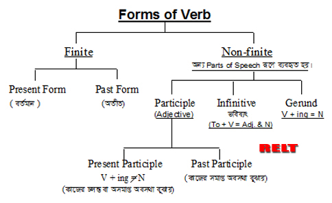 three forms of verb a to z pdf