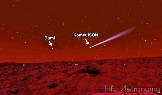 1 Oktober 2013: Komet ISON Melintasi Planet Mars