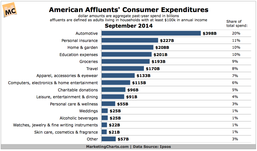 consumer spends in US vs Affluent Consumer spends