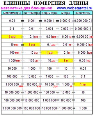 Единицы измерения длины. Таблица перевода миллиметры, сантиметры, дециметры, метры, километры. Сколько метров в километре. Математика для блондинок.