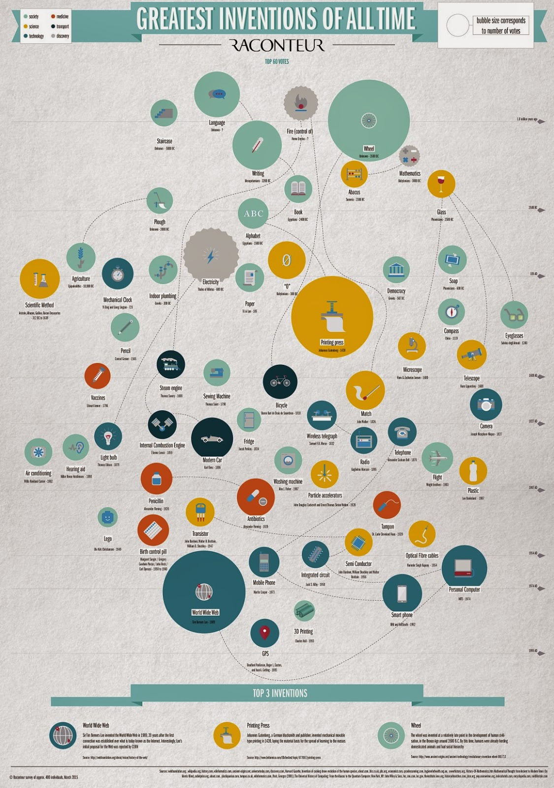 http://raconteur.net/infographics/the-greatest-inventions-of-all-time
