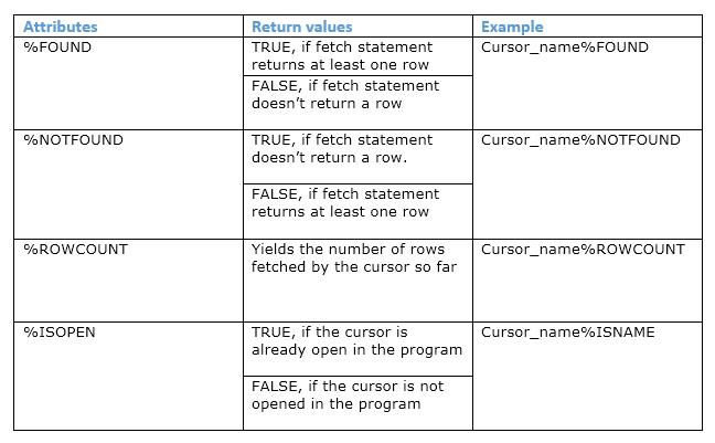 Oracle PL/SQL Cursor Attributes - Oracle Appplications