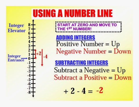 Adding And Subtracting Integers Using Number Lines Worksheet - adding ...