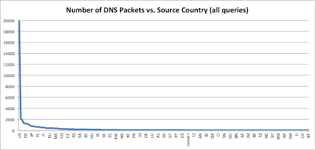 Number of packets vs. source country ( all queries )
