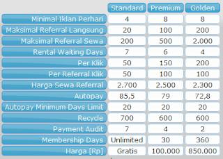 Review PTC Indonesia Indostarbux.com Legit dan Terpercaya