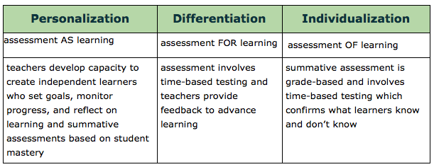 educational psychology and assessment criteria