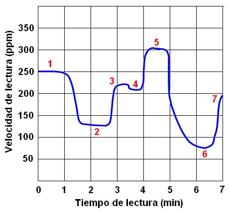 Velocidad-lectura - UNED Universidad Nacional de