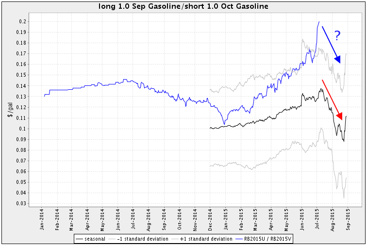 Gasoline futures seasonal spread chart MRCI