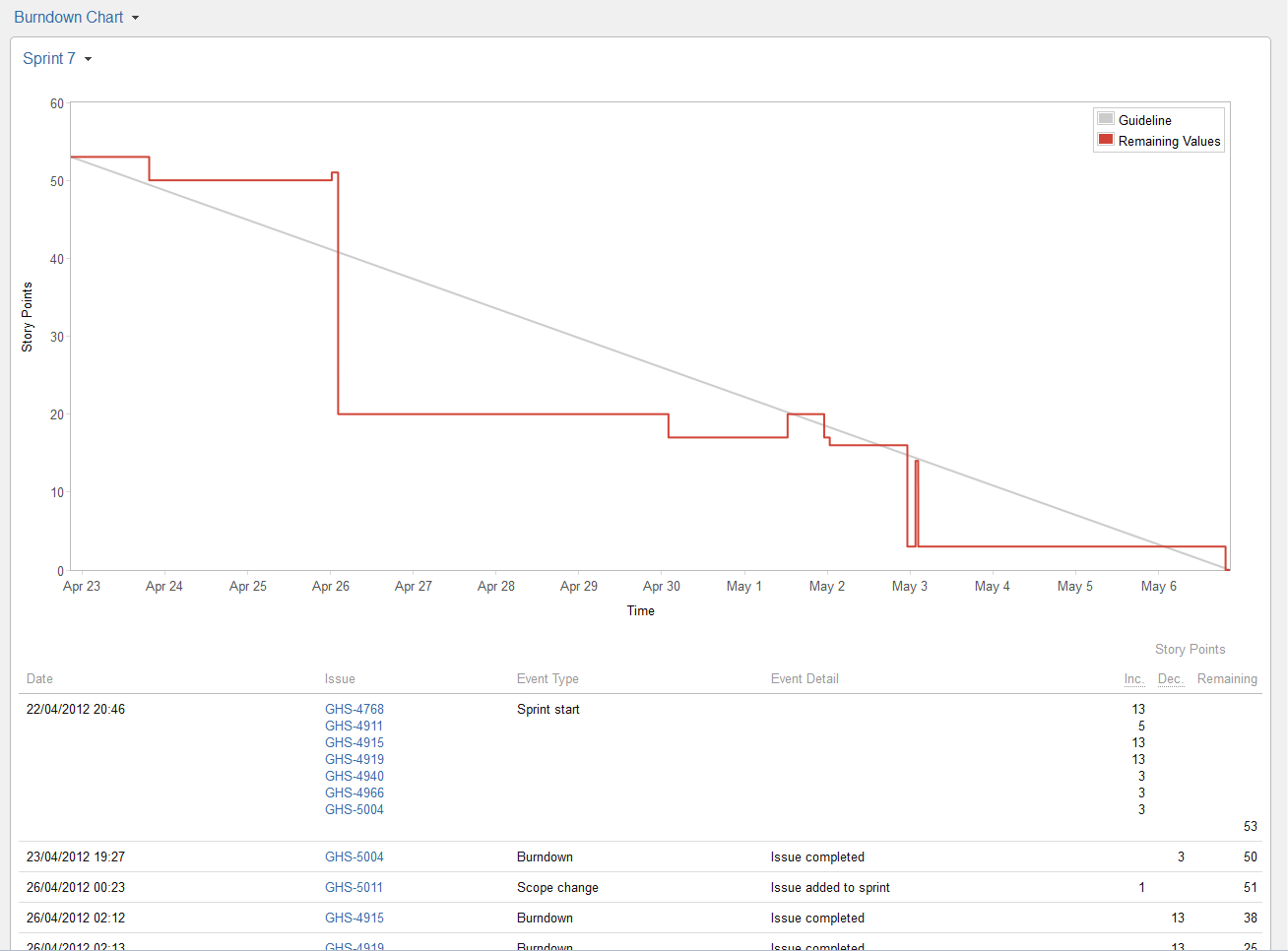Teamcompanion For Ms Outlook agile with jetbrains youtrack – Ms Project Burndown Chart