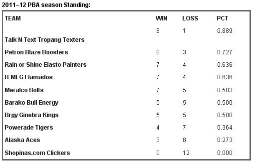 PBA 37th Season Team Standings
