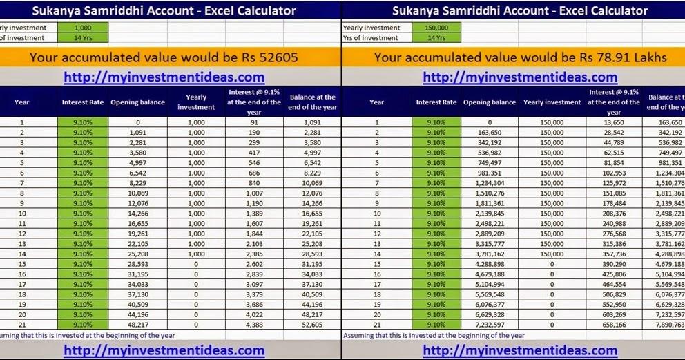 What is big with sukanya samriddhi account aka selvamagal semipu with calculator chart - Post office account for benefits ...
