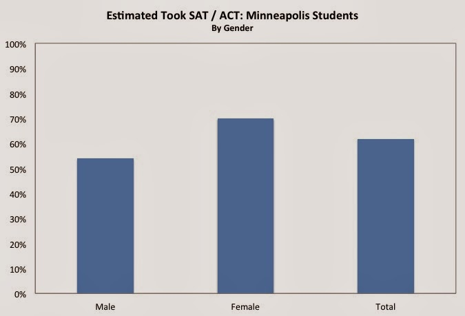 Are SAT and ACT similar?