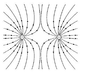 líneas de fuerza del campo eléctrico 2