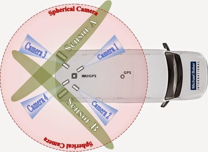 Mobile LiDAR Sensor Configuration