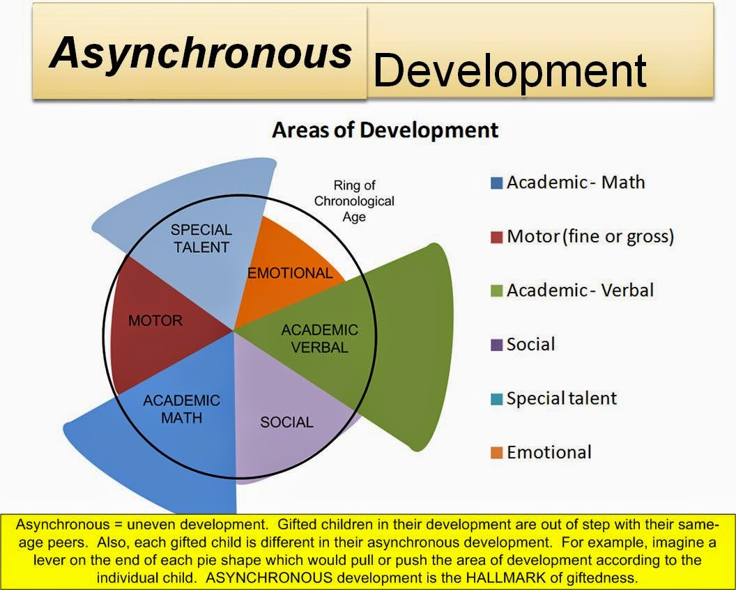 Gilbert supporters of the gifted april 2015 milestones being reached within the expected ranges gifted children usually develop at an uneven rate consider the contrasting diagrams below nvjuhfo Image collections