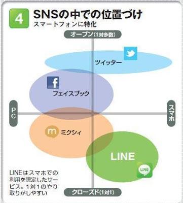 LINE mixi Facebook Twitter