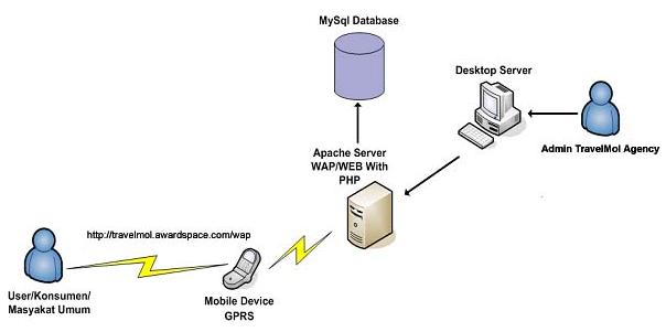 Gambar 4.2 Arsitektur Sistem Mobile Commerce Reservasi Tiket Pesawat Berbasis Wap