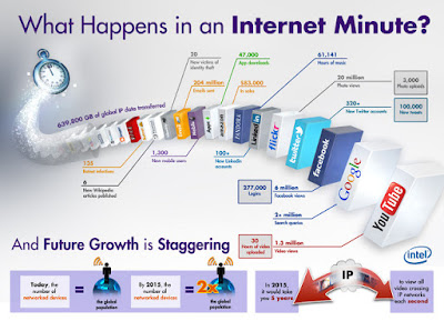 What Happens in an Internet Minute?