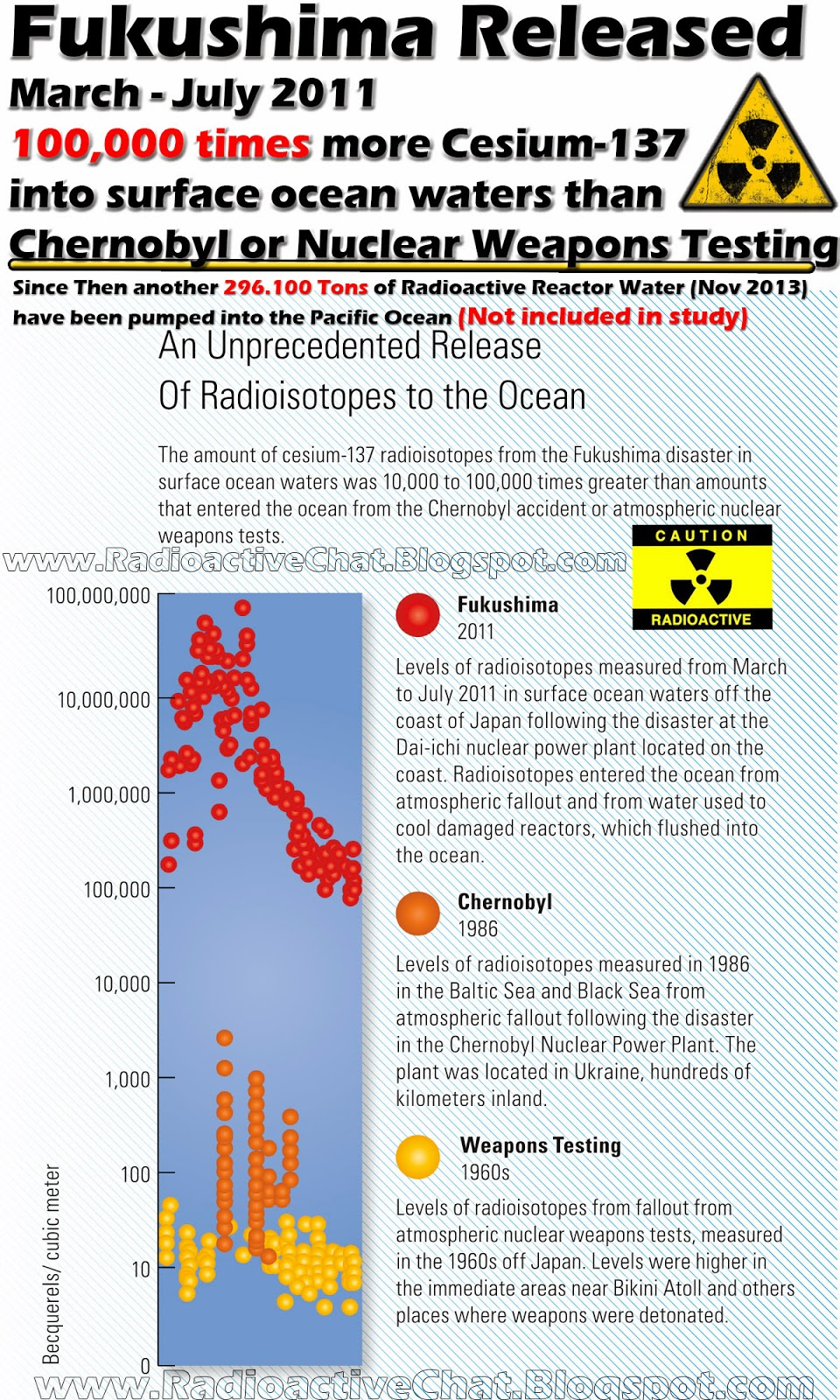 Fukushima Released 100.000 Times more Cesium-137 Into Surface Ocean Waters Than Chernobyl or Nuclear Weapons Testing