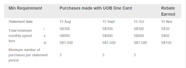 UOB One Card Rebates (old)