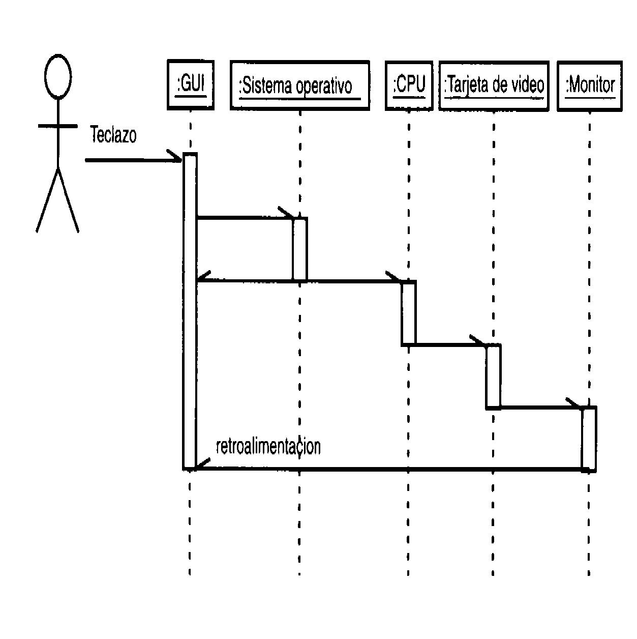 aprende uml  diagramas de secuencias