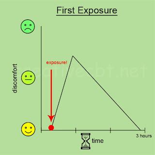 Systematic desensitisation / graded exposure - first exposure