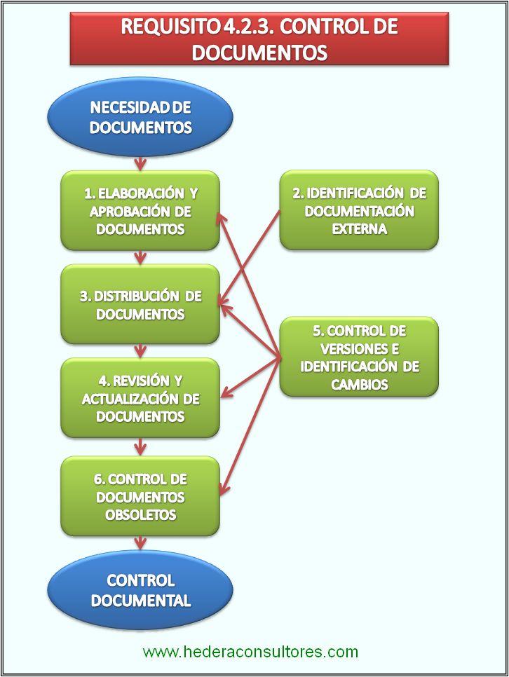 Calidad y gestin empresarial iso 9001 e iso 14001 control de control de documentos iso 9001 ccuart Image collections