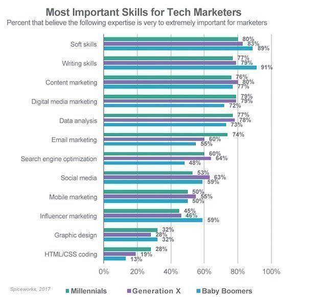 Skill yang penting untuk Tech Marketers