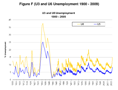 Broader Unemployment rates going back to 1900The Great Depression Unemployment Graphs