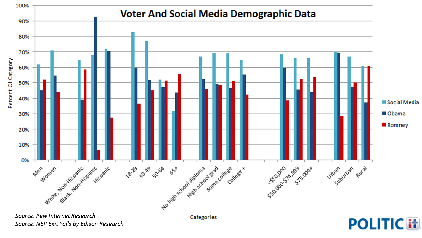 Social Media Demographics: Which Social Networks Should Your ...
