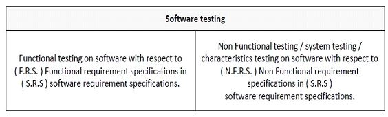 Testing Stages or Phases (Software Testing)