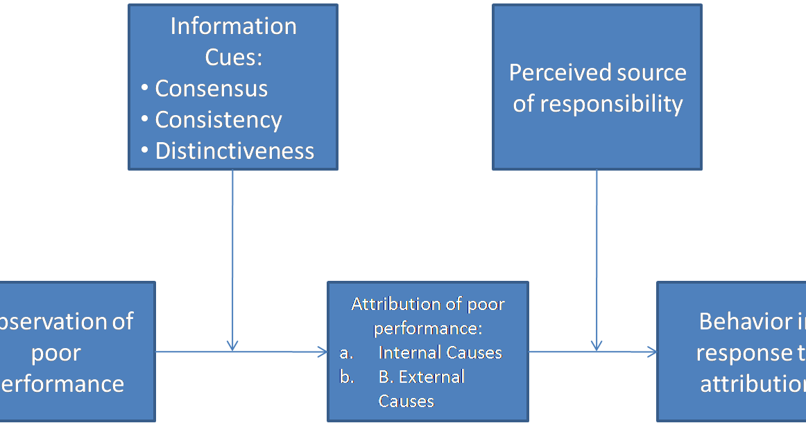 causes of poor performance of the Finding the causes of poor sector pharmaceutical performance : drawing a diagnostic tree work backward from performance problems to causes and the causes of causes ask why five times seek to identify those causes that could be altered by policy changes.